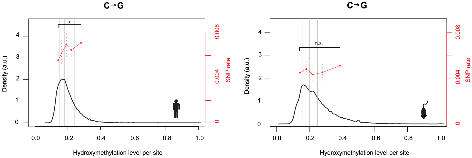 Hydroxmethylation levels correlate with C to G rates.