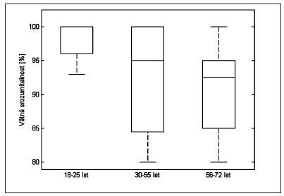 Box plot graf vyobrazuje výsledky věkových skupin pro poměr věty / šum = 65 dB SPL / 70 dB SPL: medián, 25% a 75% kvartily, minimální a maximální hodnotu souborů.