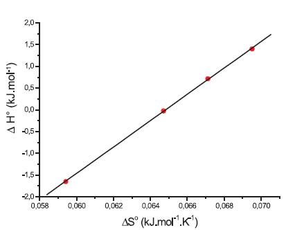 Závislosť ΔH° od ΔS° pre látku XIX (0,1 mol/l KBr)