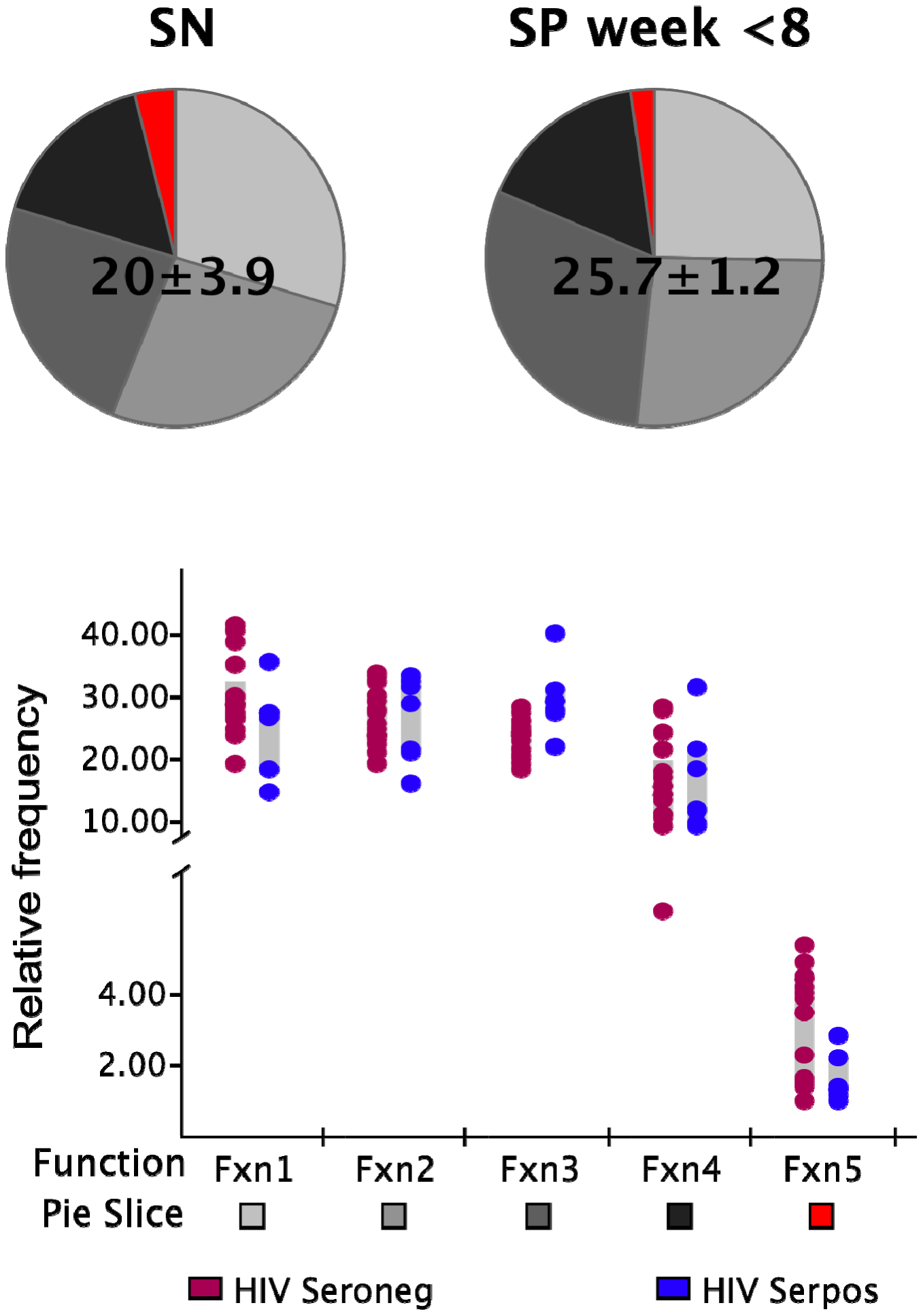 Functionality of SEB responses.