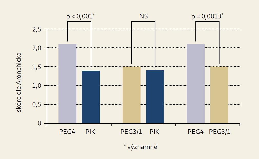 Srovnání kvality přípravy střeva. Graph 1. Comparison of the quality of bowel preparation.