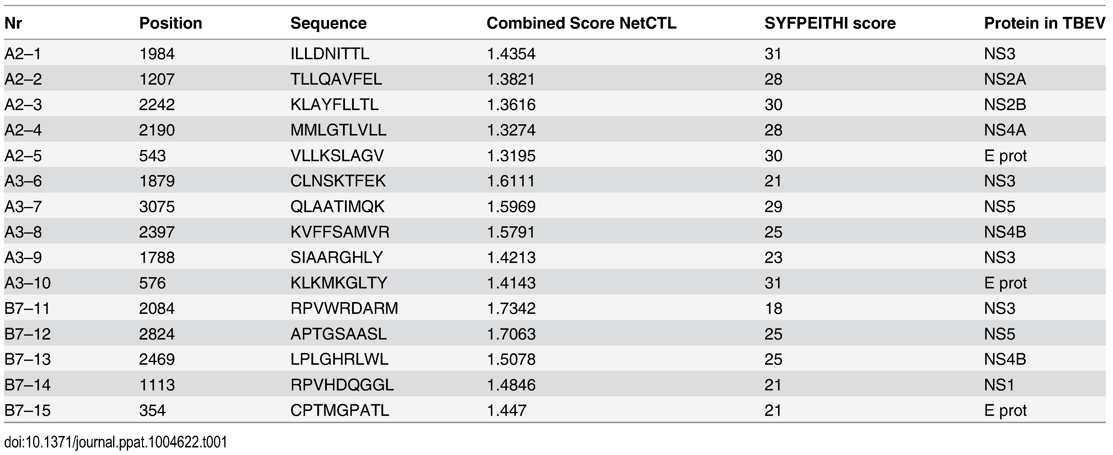 TBEV peptides predicted by the NET-CTL algorithm.