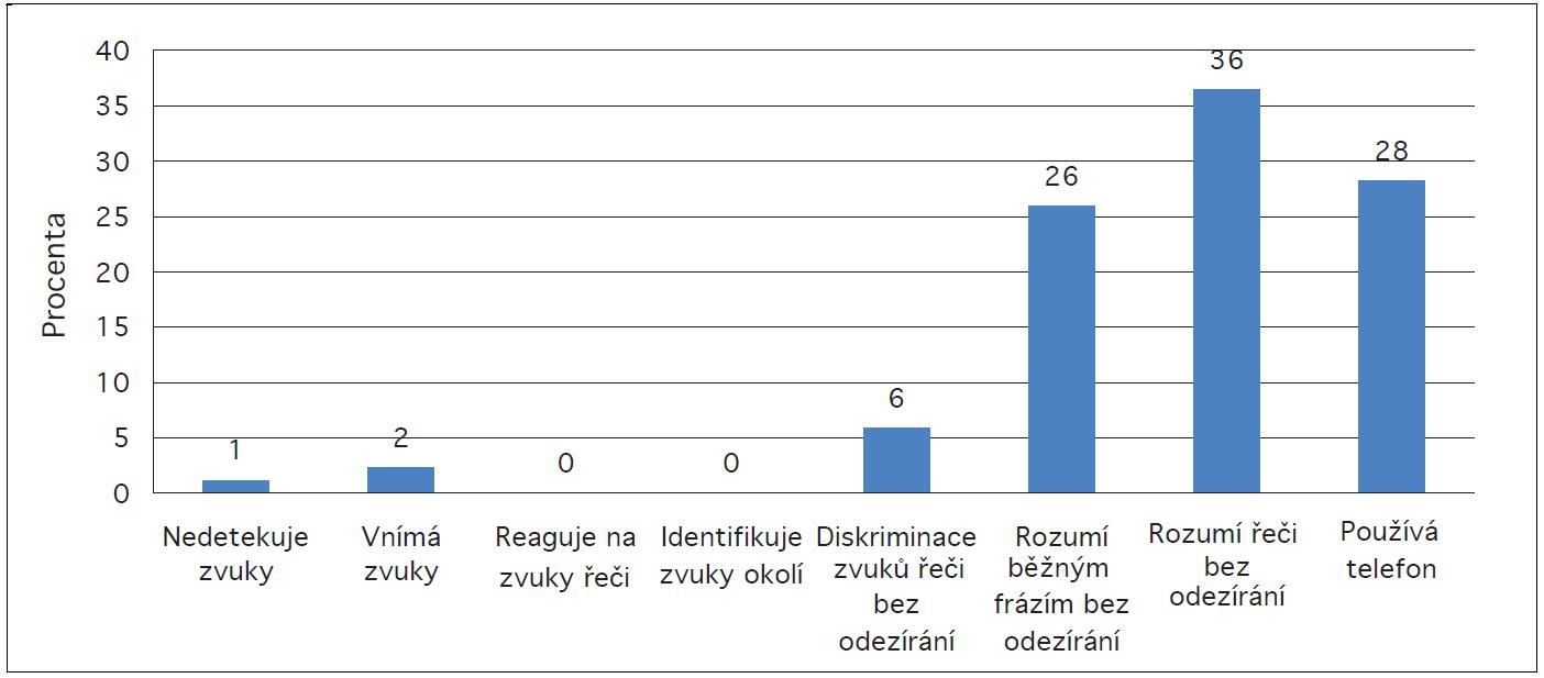 Výsledky pacientů v Notthinghamské stupnici v procentech.