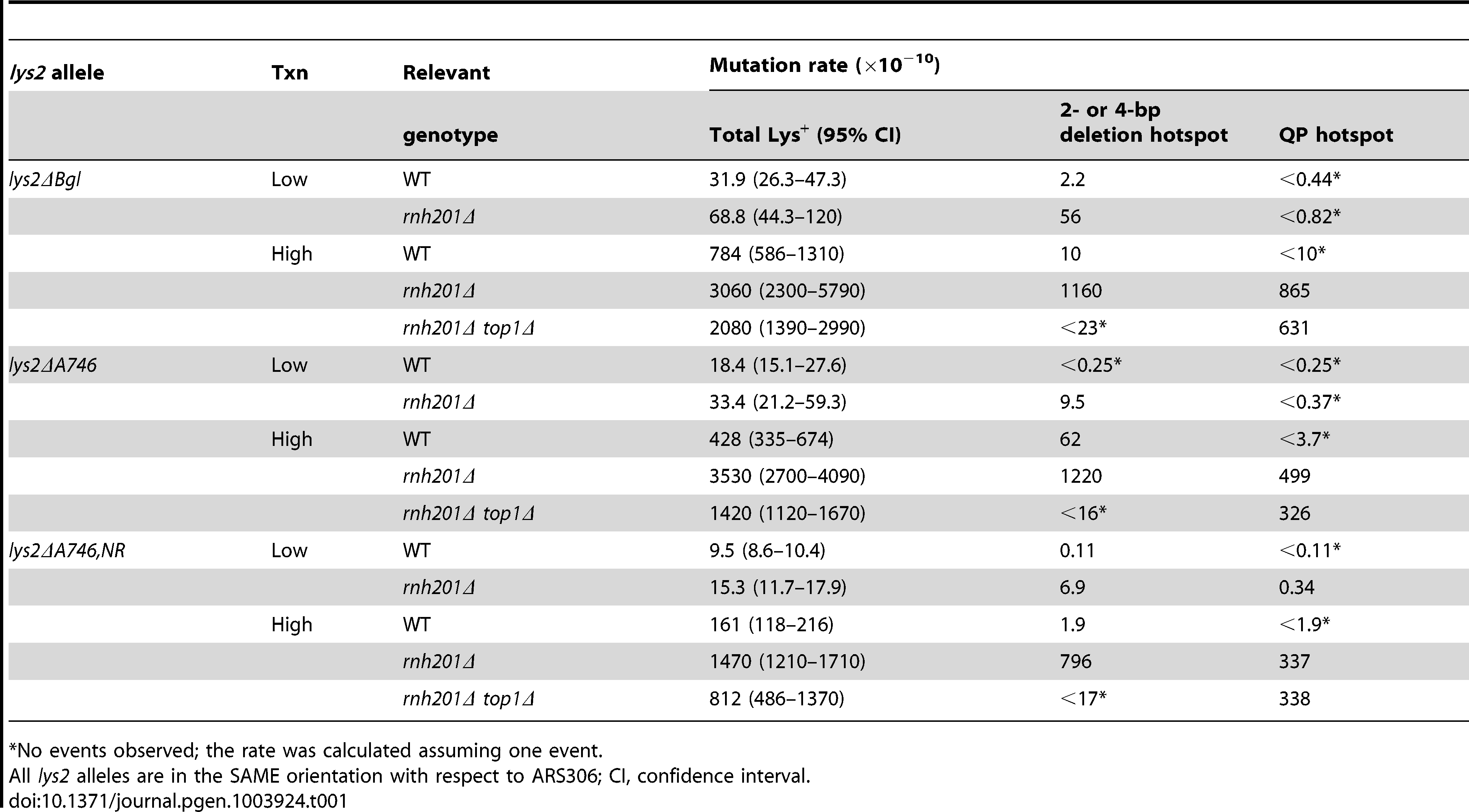 Rates of rNMP-associated deletions and QP mutations.