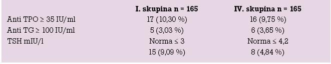Počet pacientek (%) se zvýšenými hodnotami TSH, anti TPO a anti TG.