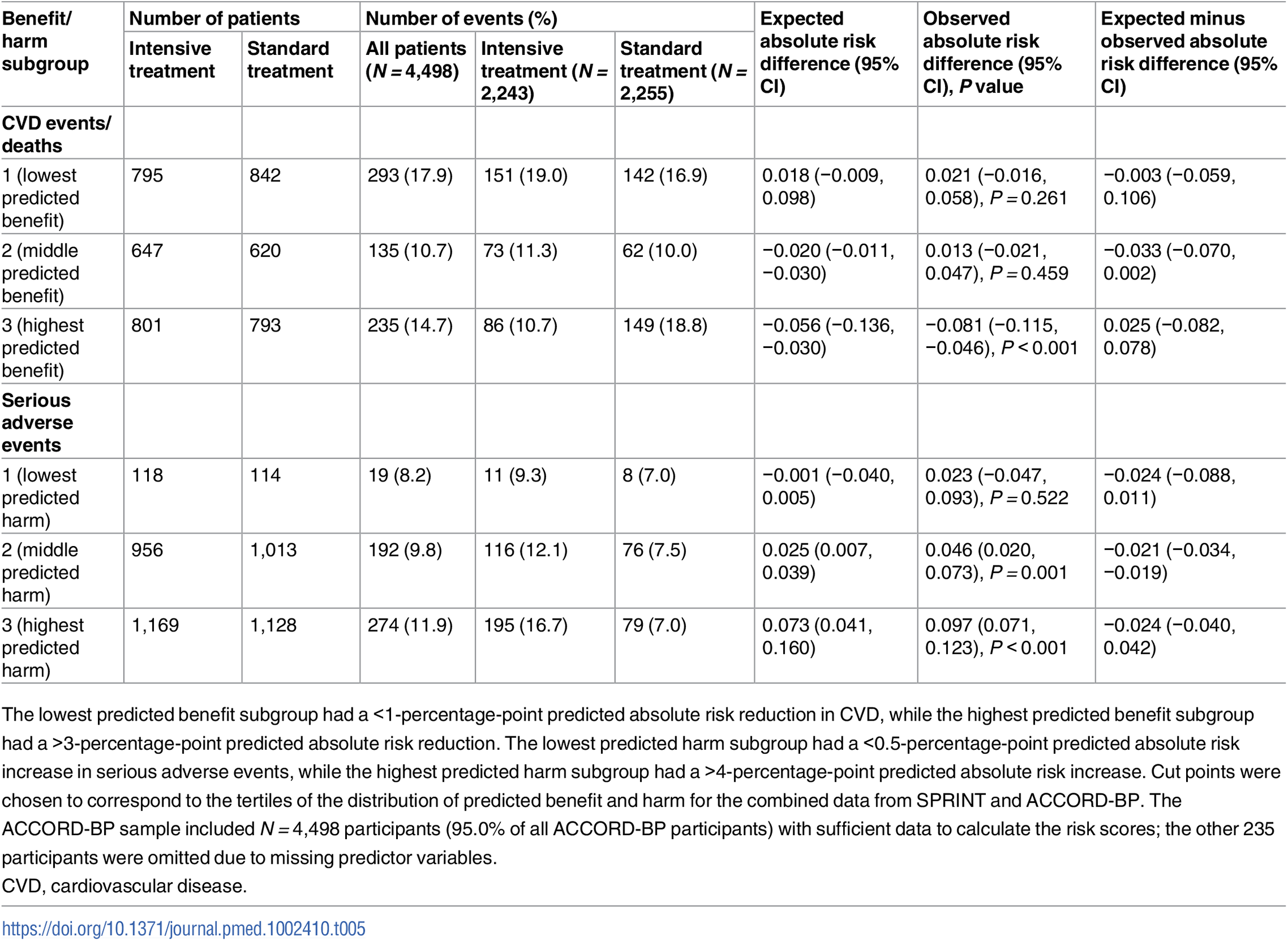 Observed outcomes by treatment arm and by the ACCORD-BP trial population's predicted benefit/harm (validation cohort).