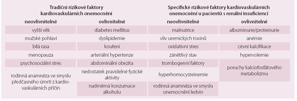 Přehled rizikových kardiovaskulárních onemocnění u pacientů s chronickou renální insuficiencí [1–5].