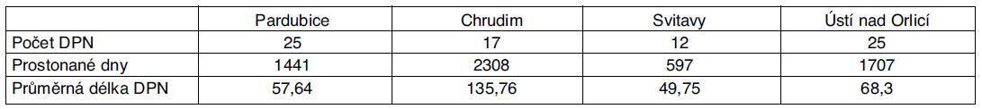 Statistika DPN pro dg G35–37 pro Pardubický kraj – rok 2009