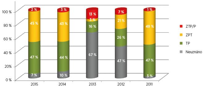 Procenta posouzení zdravotního stavu pro účely přiznání průkazu OZP u osob s diagnózou M16, artróza kyčelního kloubu, v letech 2011–2015