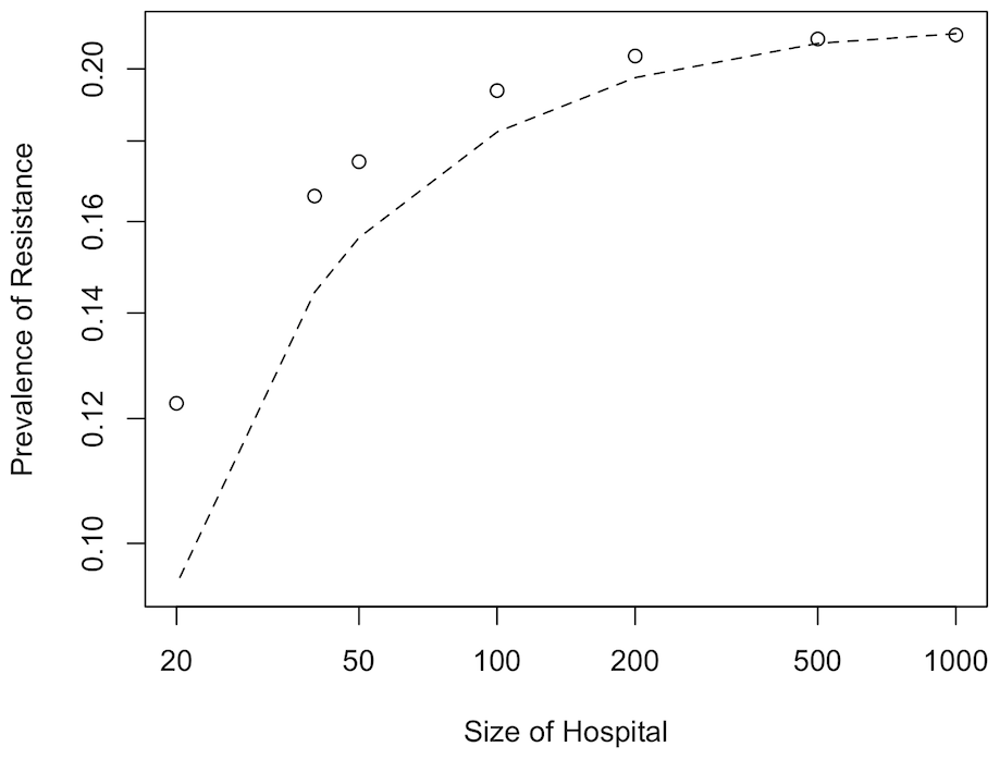 The effect of hospital size.