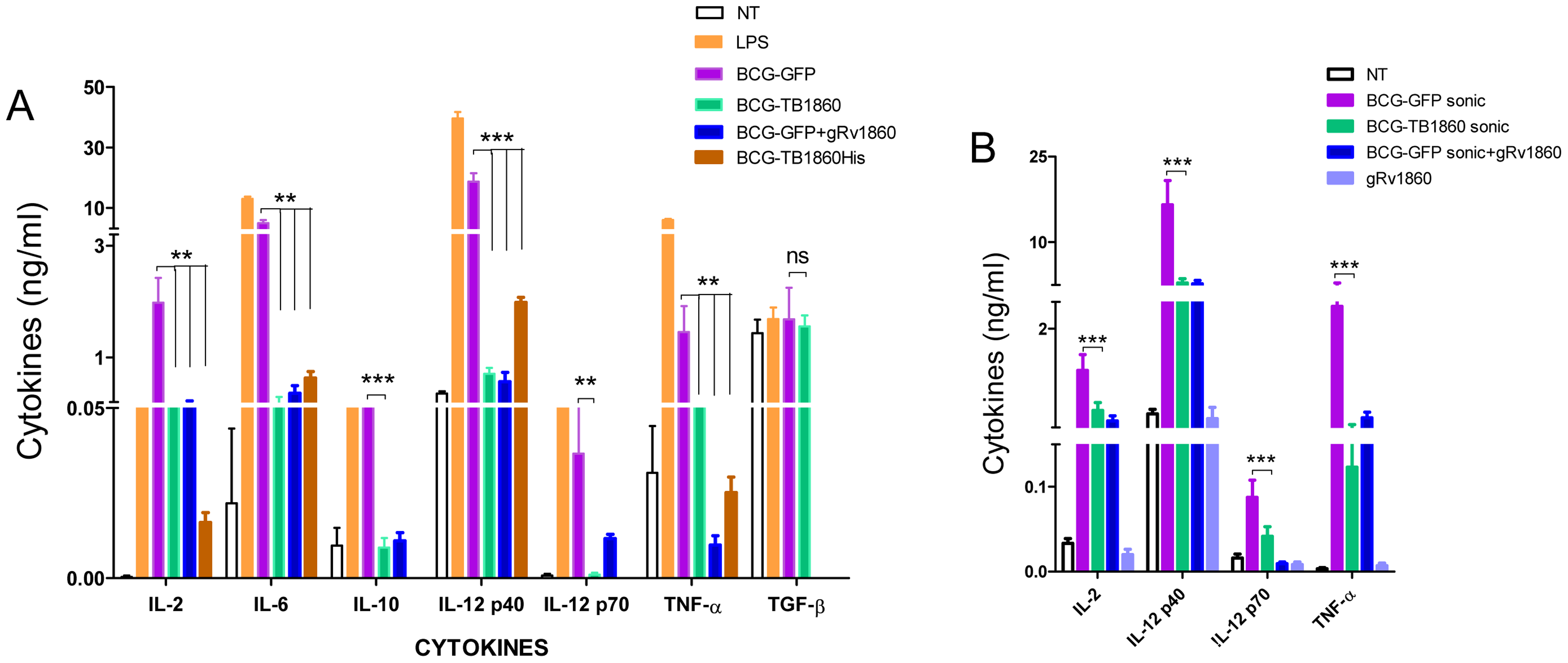 Expression of MTB Rv1860 in BCG suppressed cytokine secretion from mouse BMDC.