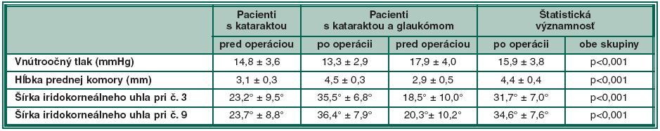 Prehľad výsledkov hĺbky prednej komory, iridokorneálneho uhla a IOP pred a po operácii katarakty