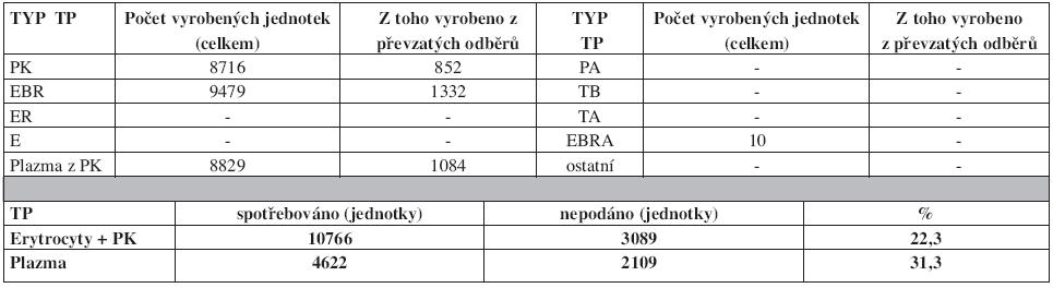 Autotransfuze v České republice v roce 2007 – transfuzní přípravky