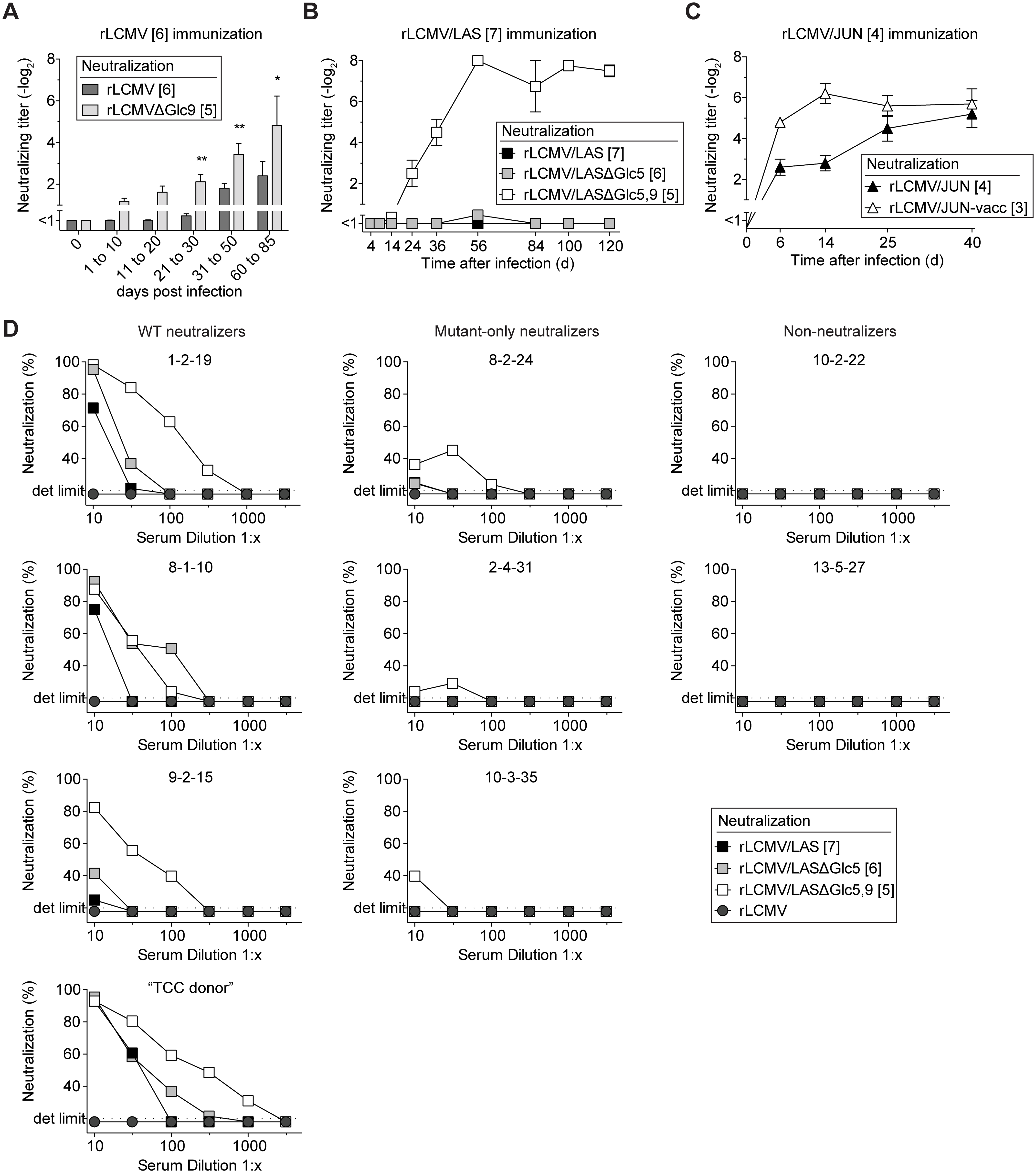 WT virus-induced antibody responses neutralize preferentially GP-1 variants that lack specific glycans.