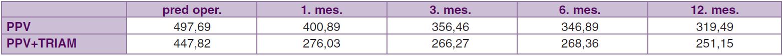 Priemerné hodnoty centrálnej hrúbky makuly (μm)