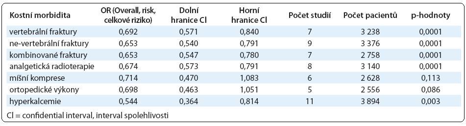 Výsledky metaanalýzy účinku bisfosfonátů [10].