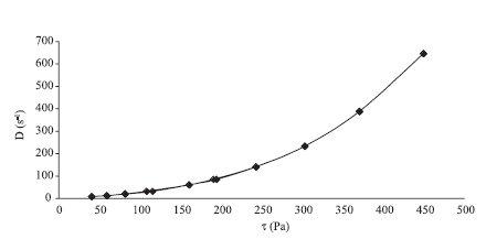 Reogram hydrogélu: 0,1% chlórhexidín + 2,5% chitosan
