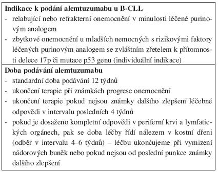 Indikace k podání alemtuzumabu a trvání jeho léčby u nemocných s chronickou B-lymfocytární leukemií.