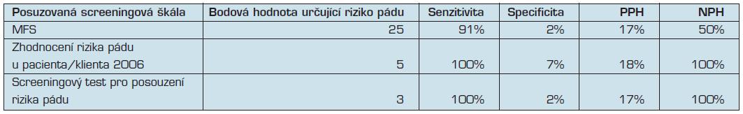 Porovnání senzitivity, specificity, PPH a NPH u vybraných škál při zachování bodové hodnoty predikující pád dle doporučení autorů