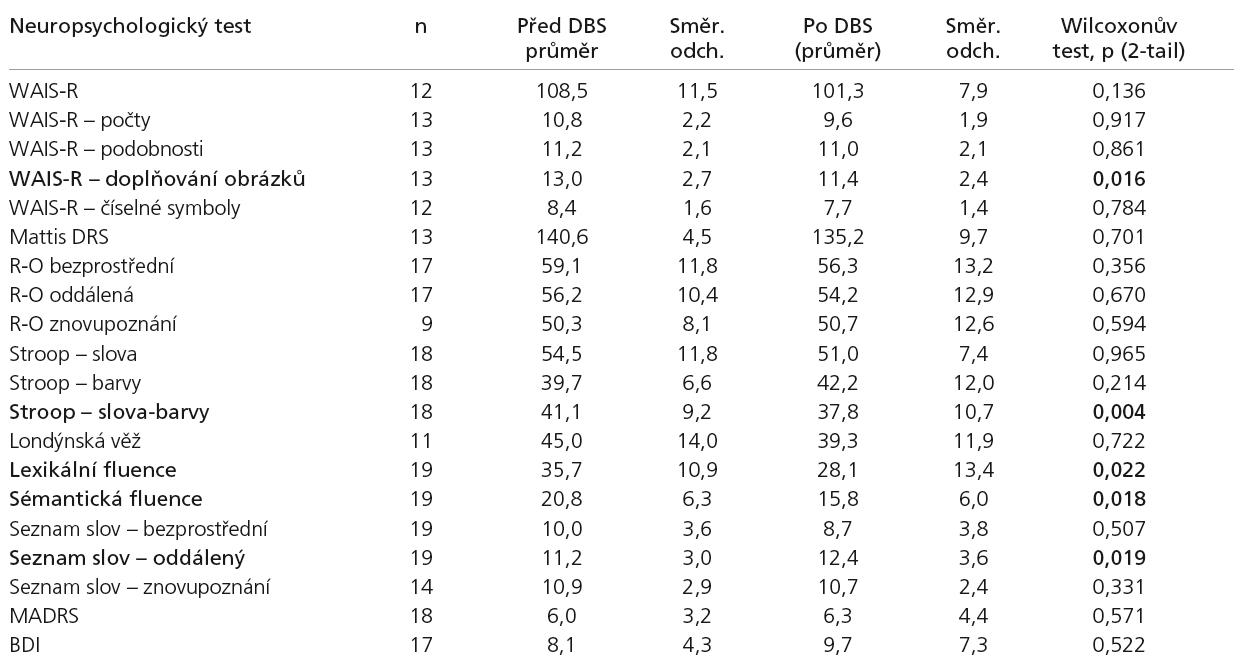 Srovnání souborů výsledků testů před a po operaci.