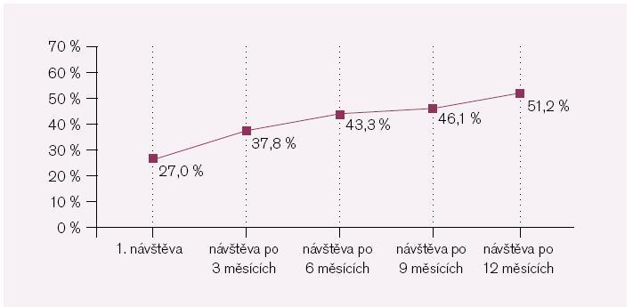 Počet pacientů s cílovou hodnotou TK < 130/80.