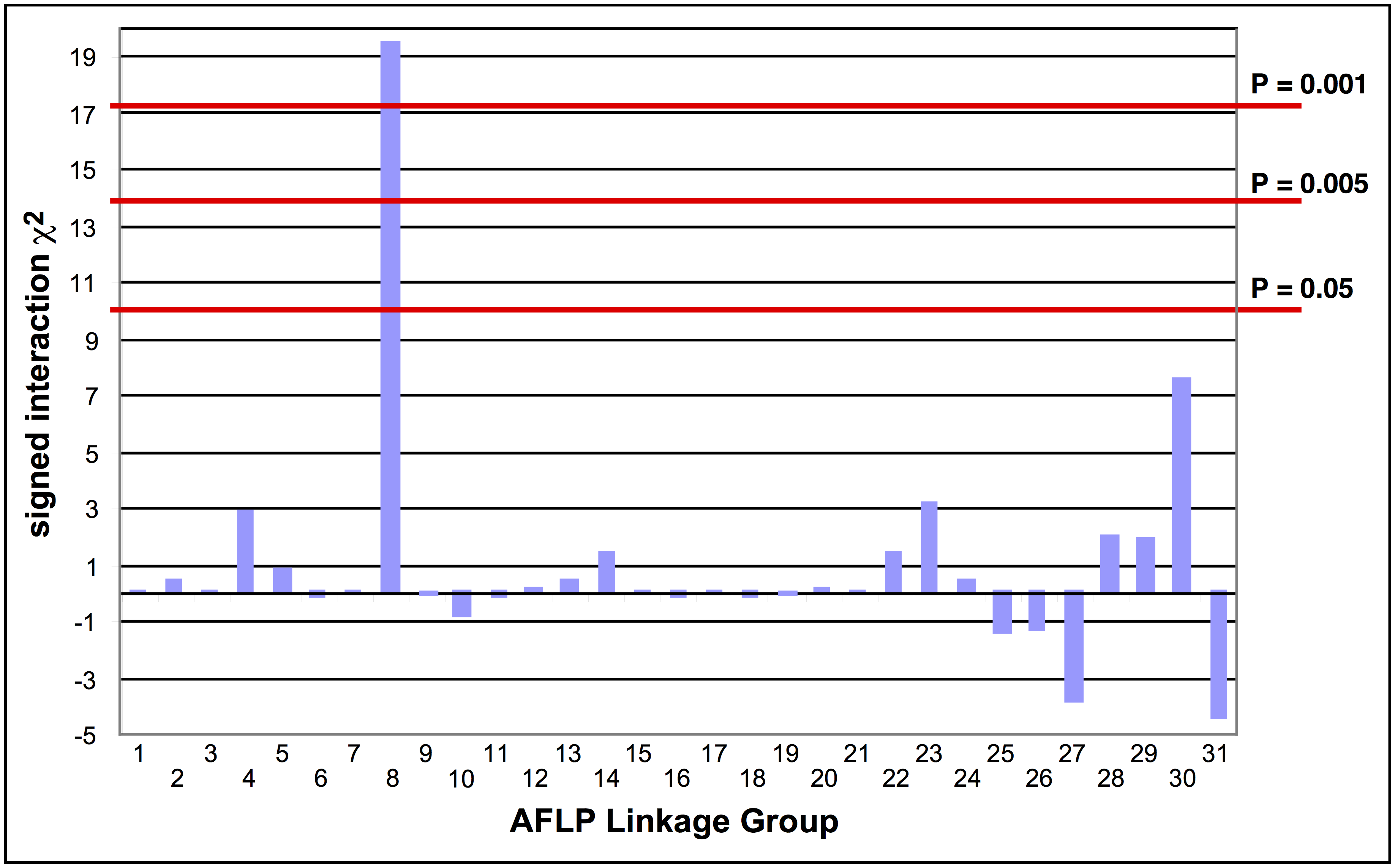Tests of the association of AFLP linkage groups with Cry2Ab1 resistance in a bioassay of backcross progeny.