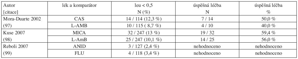 Srovnání studií s echinokandiny u invazivní kandidózy a kandidemie: počty nemocných s neutropenií (leu < 0,5) a výsledky léčby.