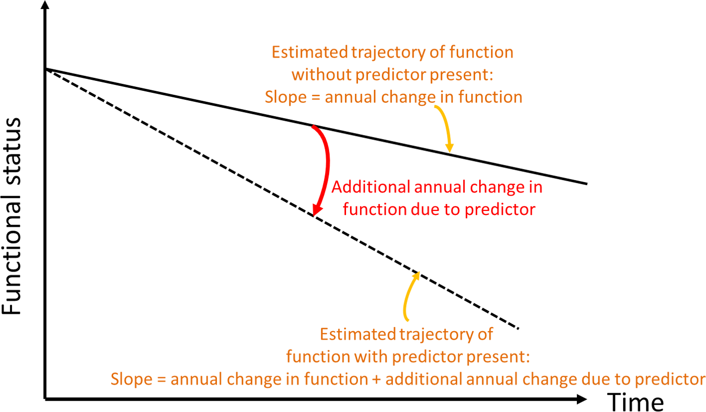 Conceptual depiction of change in slope of functional trajectory.