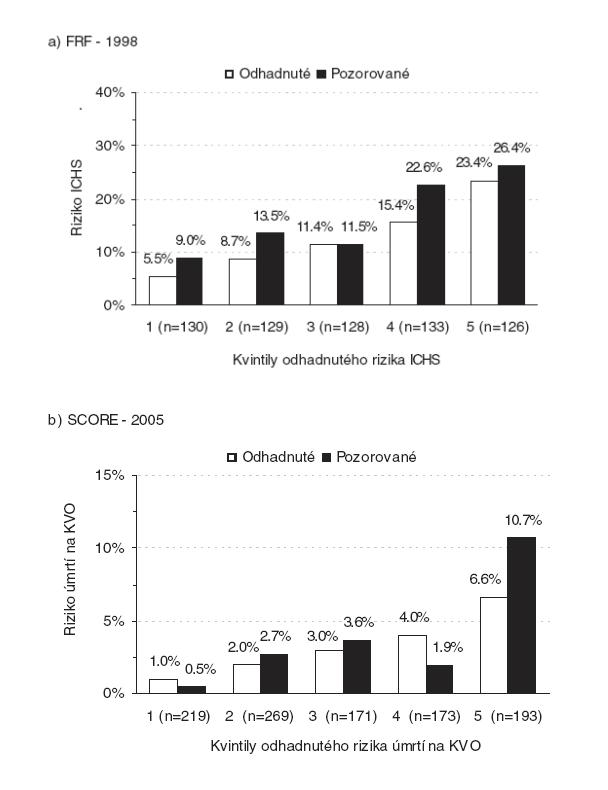 a) Odhadnuté a pozorované absolutní desetileté kardiovaskulární riziko: riziko ischemické choroby srdeční (ICHS) odhadnuté dle framinghamské rizikové funkce (1998) b) Odhadnuté a pozorované absolutní desetileté kardiovaskulární riziko: riziko úmrtí na kardiovaskulární onemocnění (KVO) odhadnuté dle SCORE nomogramu (2005).
