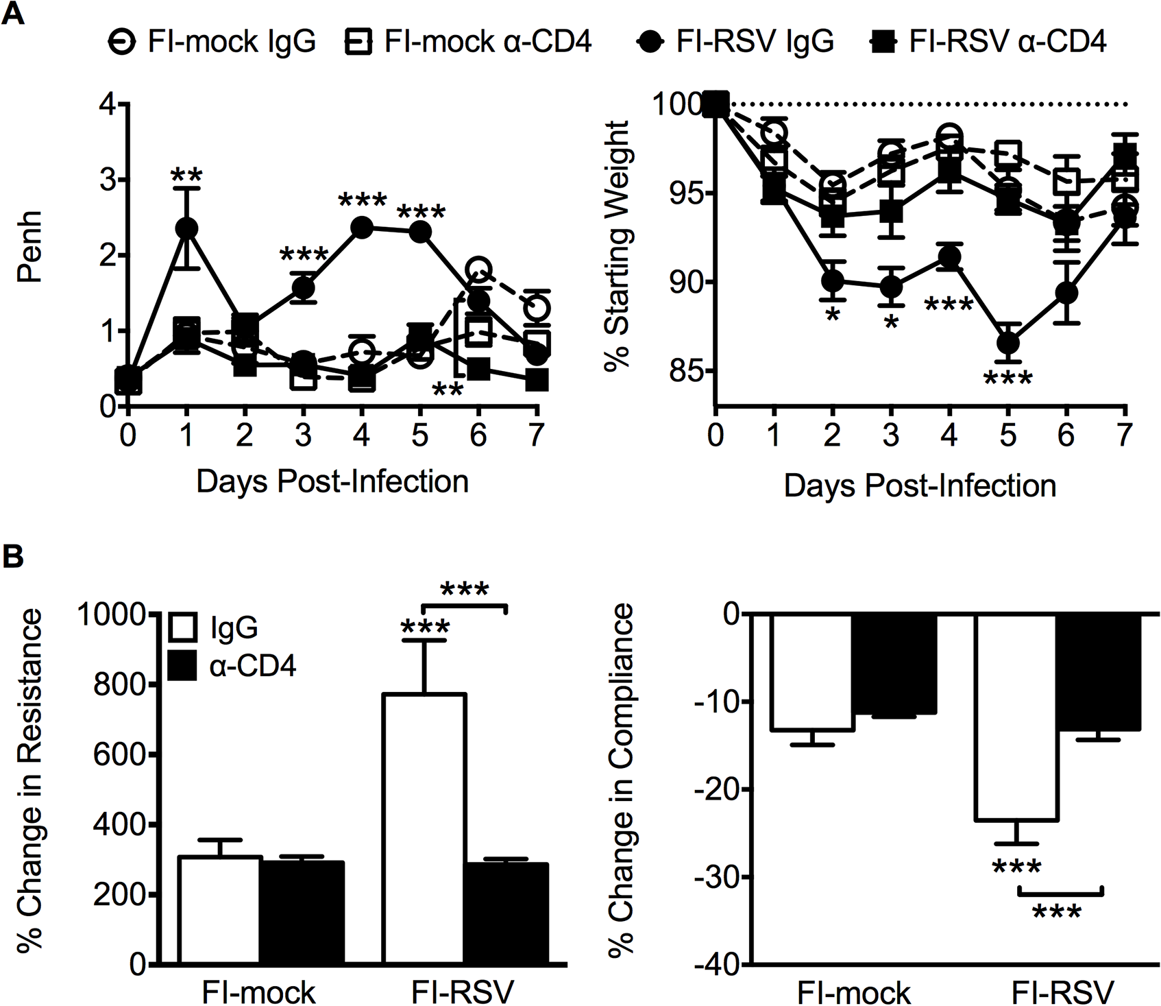 CD4 T cells are required to induce FI-RSV VED.