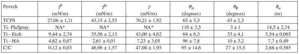 Volná povrchová energie (γ), její polární (γ<sup>P</sup>) a disperzní (γ<sup>D</sup>) složky a hodnoty postupujícího (θ<sub>A</sub>) a ustupujícího (θ<sub>R</sub>) kontaktního úhlu.