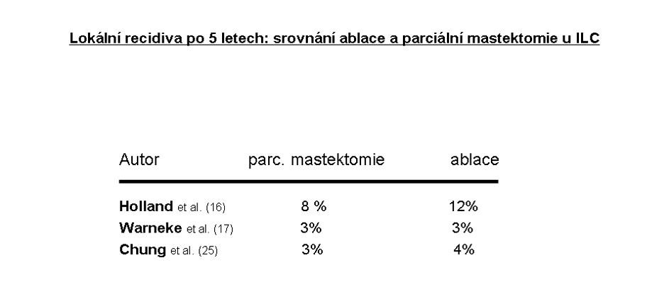 Ablace prsu u ILC nevede v porovnání s parciální mastektomií k lepší lokální kontrole onemocnění Pic. 3. Breast ablation (vs. partial mastectomy) in ILC has not proved to result in better local control of the disorder