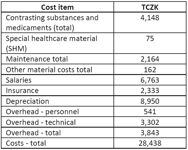 Costs of MRI operation