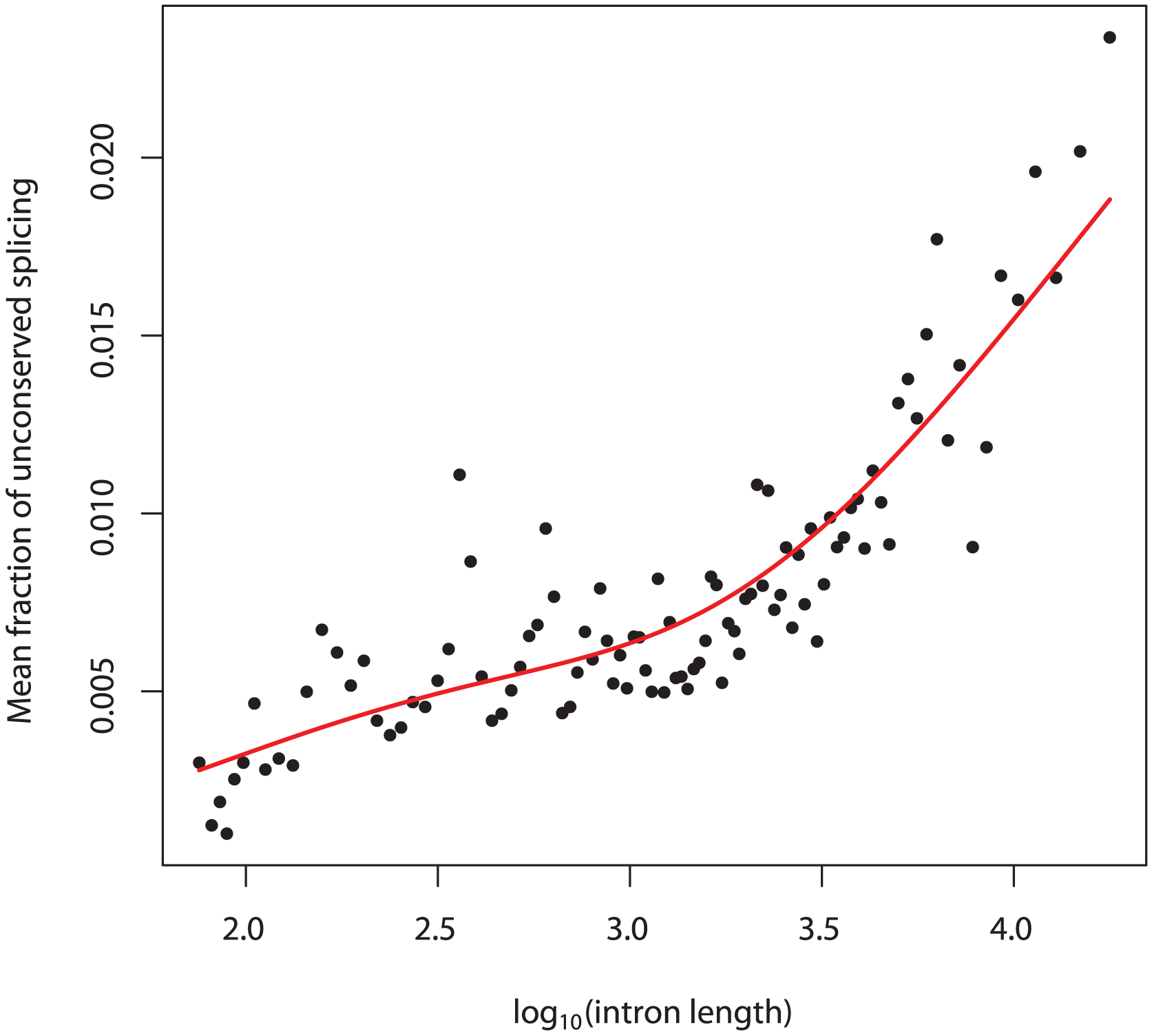 Splicing error rate correlates with intron length.