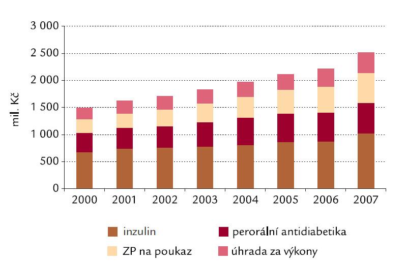 Náklady na diabetologii VZP ČR v ambulantní a lůžkové péči v letech 2000– 2007.