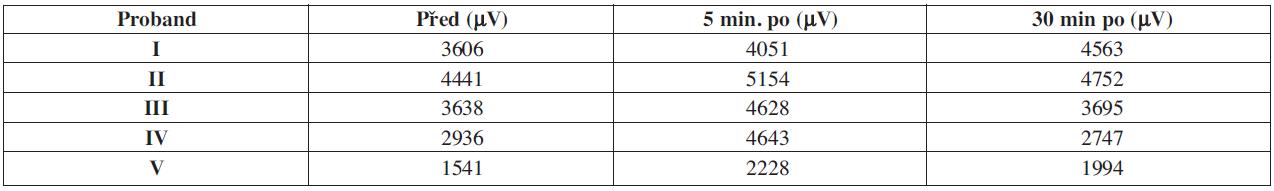 Naměřené hodnoty MVC jsou zobrazeny v jednotkách mikrovoltů a zaokrouhleny na celá čísla. U všech pěti probandů, došlo při měření v 5. minutě ke zvýšení MVC po aplikaci CChT.