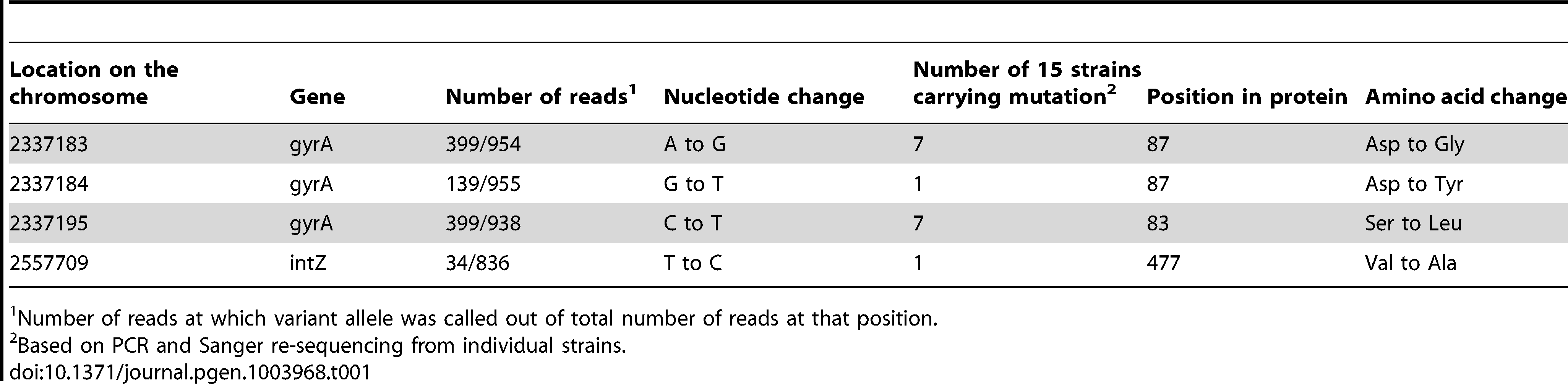 Mutations identified in 15 starved, nalidixic acid resistant isolates.