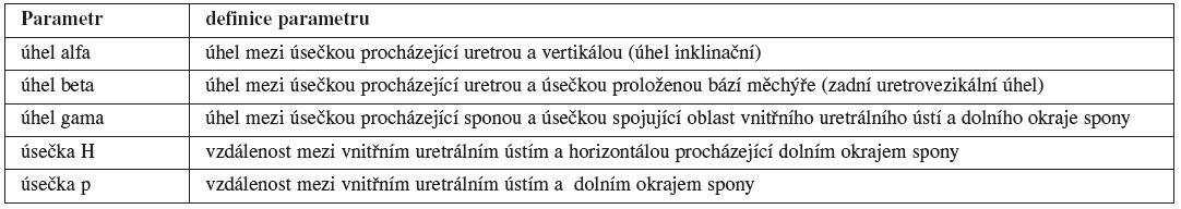 Definice jednotlivých sonomorfologických parametrů využívaných k popisu pozice a pohyblivosti UVj a uretry