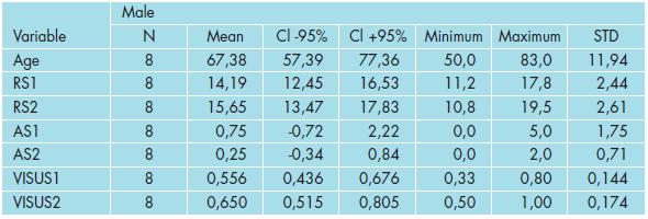 Základní statistické charakteristiky měřených veličin v souboru mužů.