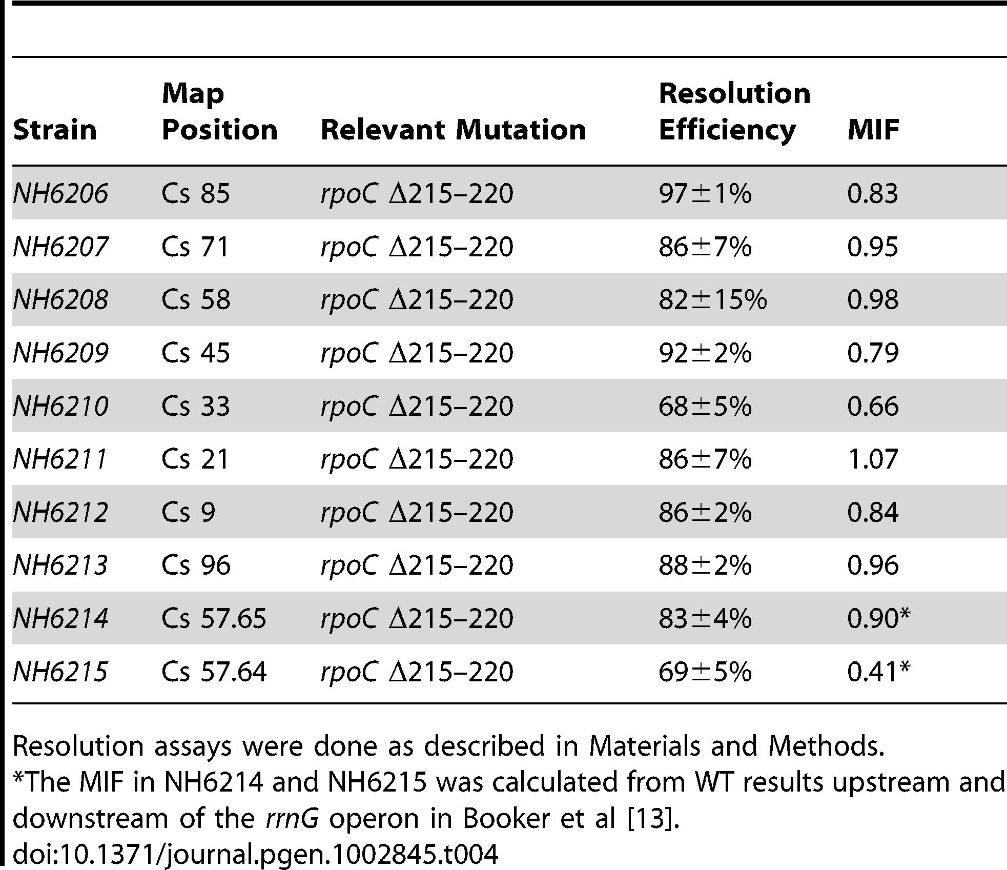 Impact of a 6 amino acid <i>rpoC</i> deletion on <i>Salmonella</i> resolution efficiency.