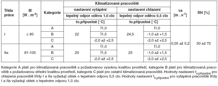 Přípustné hodnoty nastavení mikroklimatických podmínek pro klimatizované pracoviště třídy I a IIa