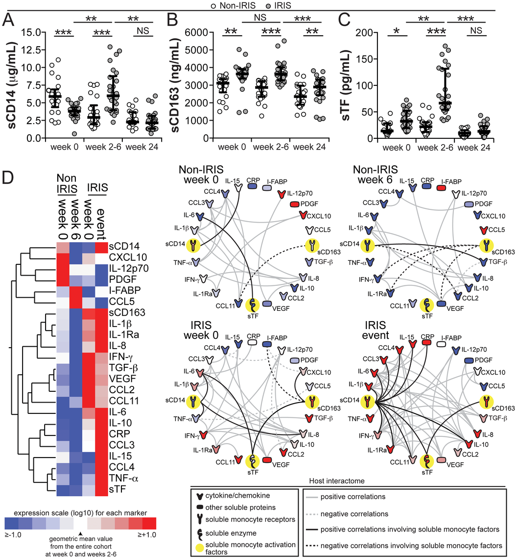 Plasma concentrations of monocyte activation markers are increased during TB-IRIS and correlate with markers of systemic inflammation.