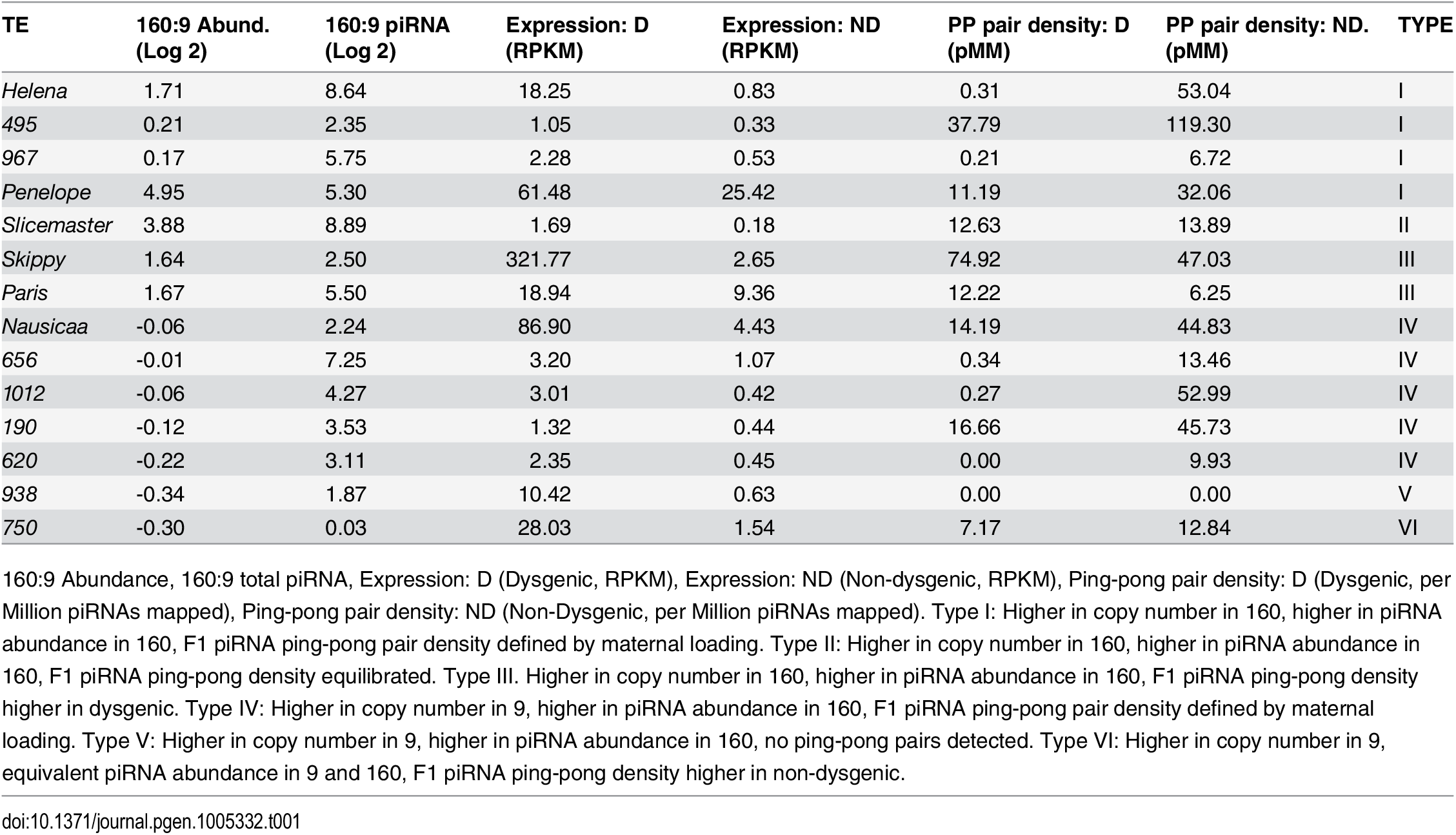 Properties of TEs significantly more expressed in the dysgenic germline by at last 2-fold (FDR<0.1).