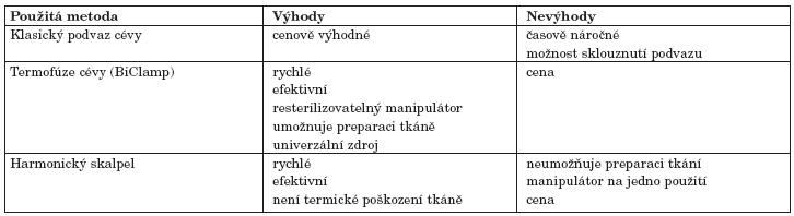 Srovnání jednotlivých metod ošetření cév.
