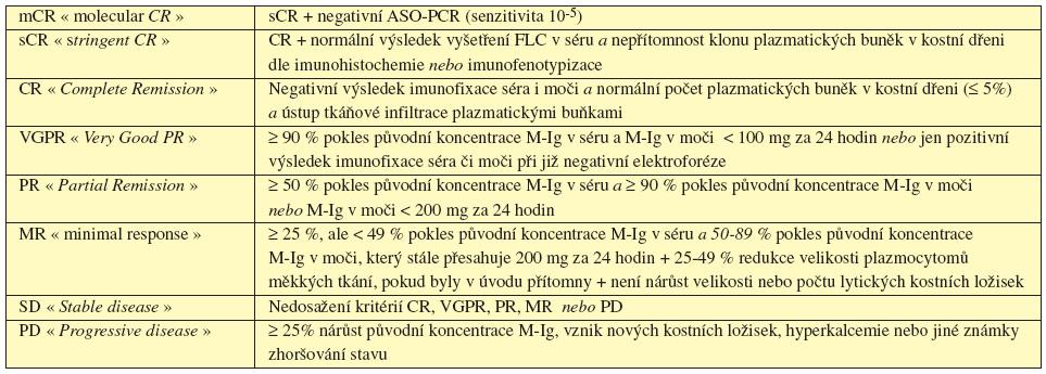 Současné definice dosažených léčebných odpovědí u MM (dle IMWG 2006, 2008).