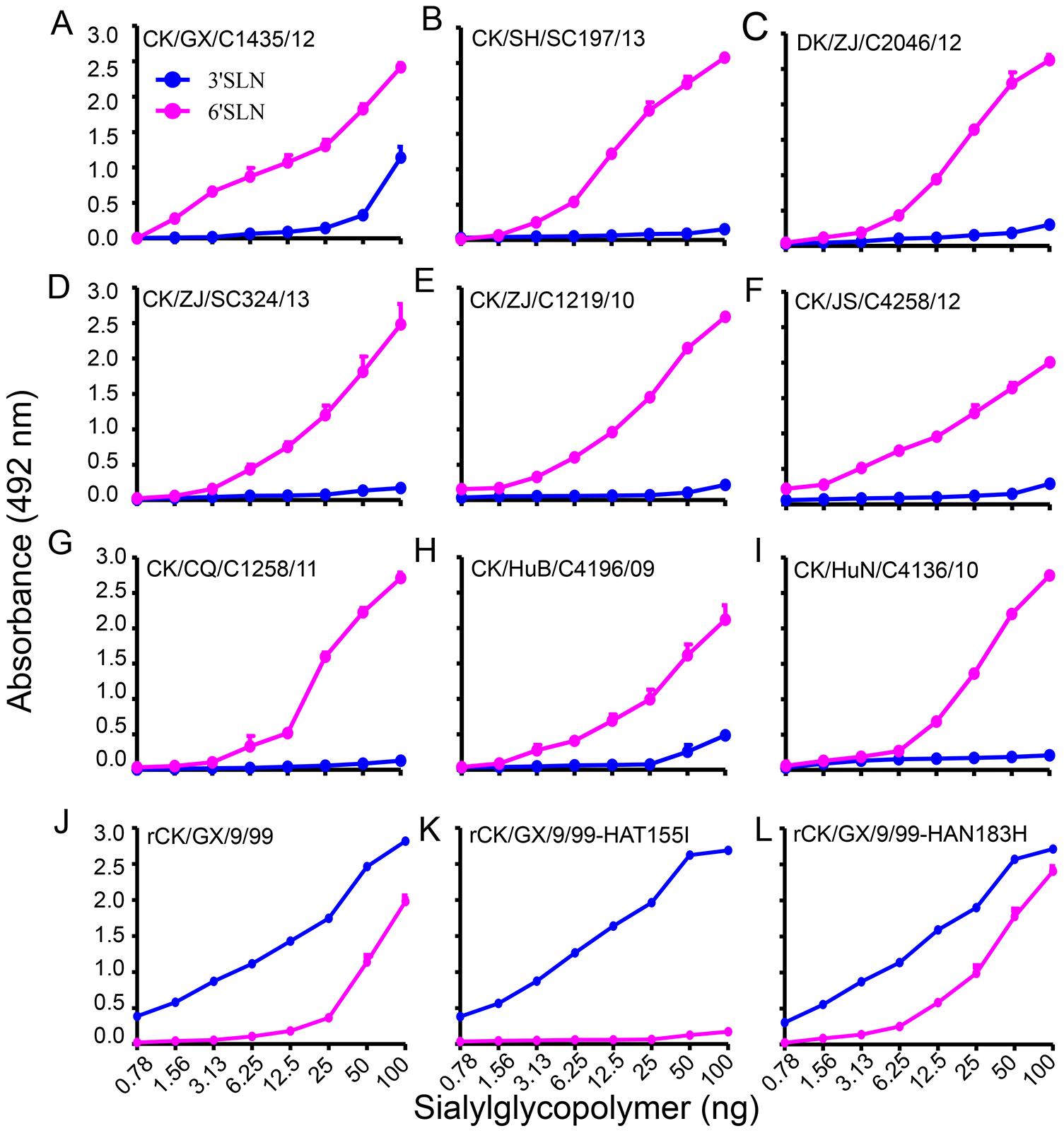 Characterization of the receptor-binding properties of H9N2 viruses.