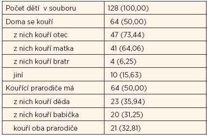 Kuřácké prostředí v rodinách dětí (n/%).