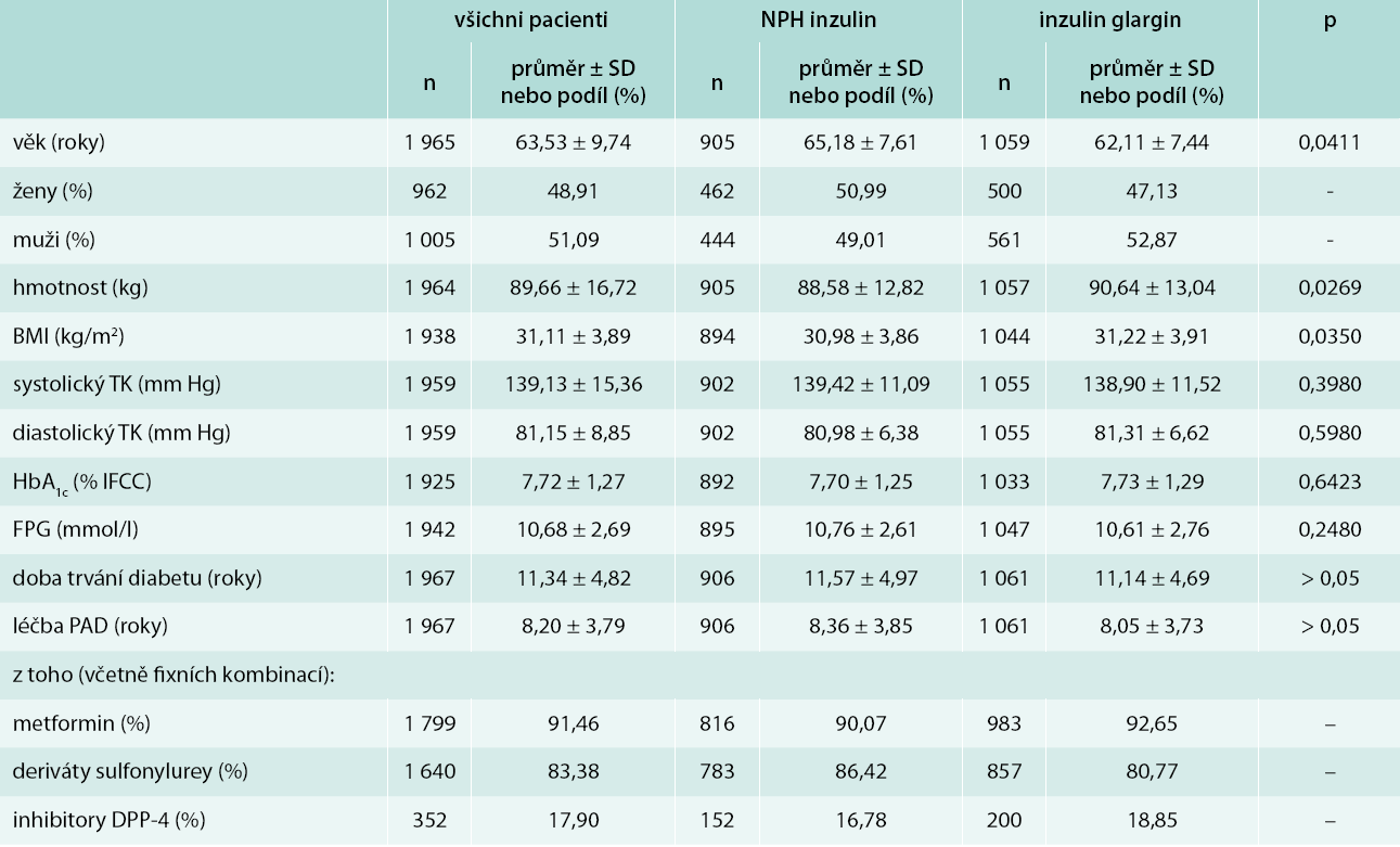 Základní demografické a laboratorní parametry u sledovaných pacientů