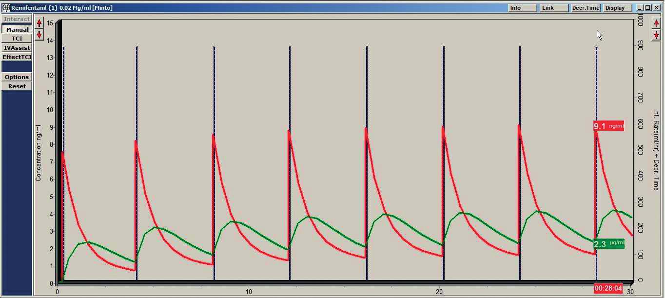 Vypočtená plazmatická koncentrace remifentanilu Bonner et al.