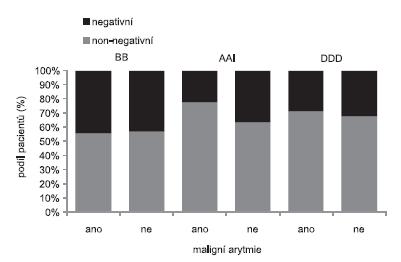 Srovnání výskytu maligní arytmie podle výsledků MTWA získaných jednotlivými metodami